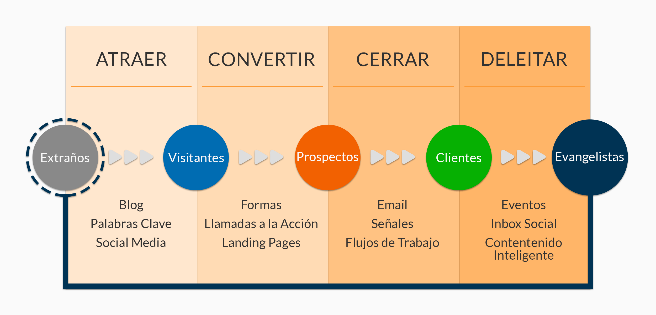 Ciclo Inbound Marketing